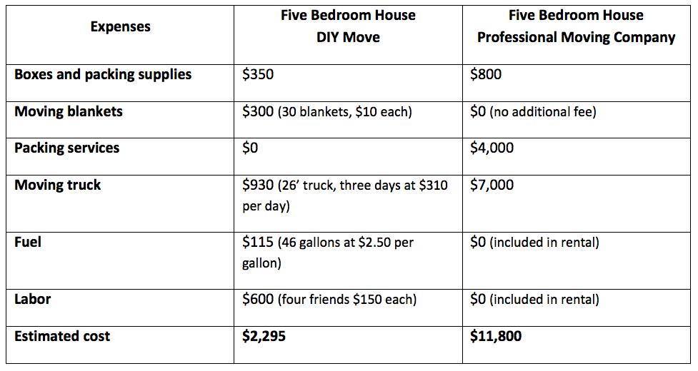 cost-move-five-bedroom