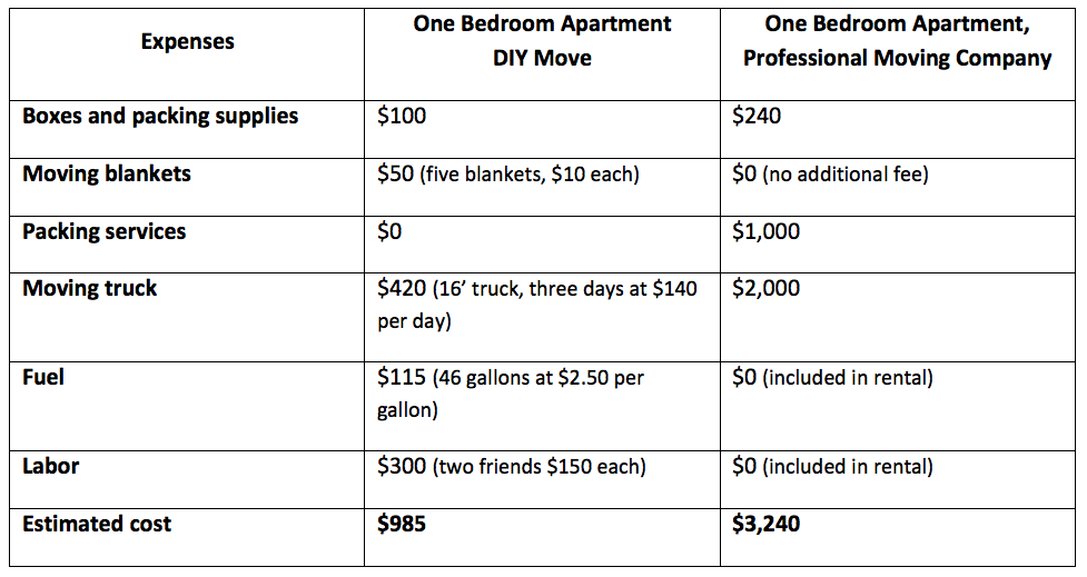 Real cost of a move for Cost to move one bedroom apartment